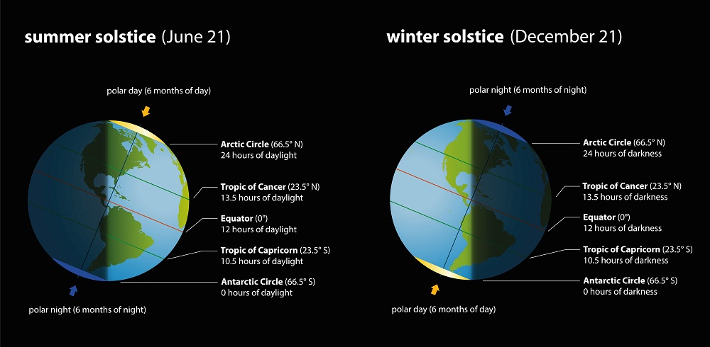 summer and winter solstice
